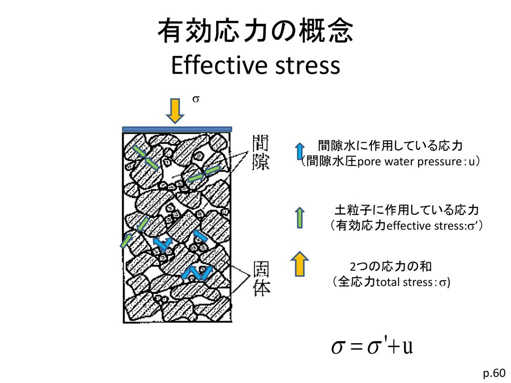 有効応力の概念 Effective stress