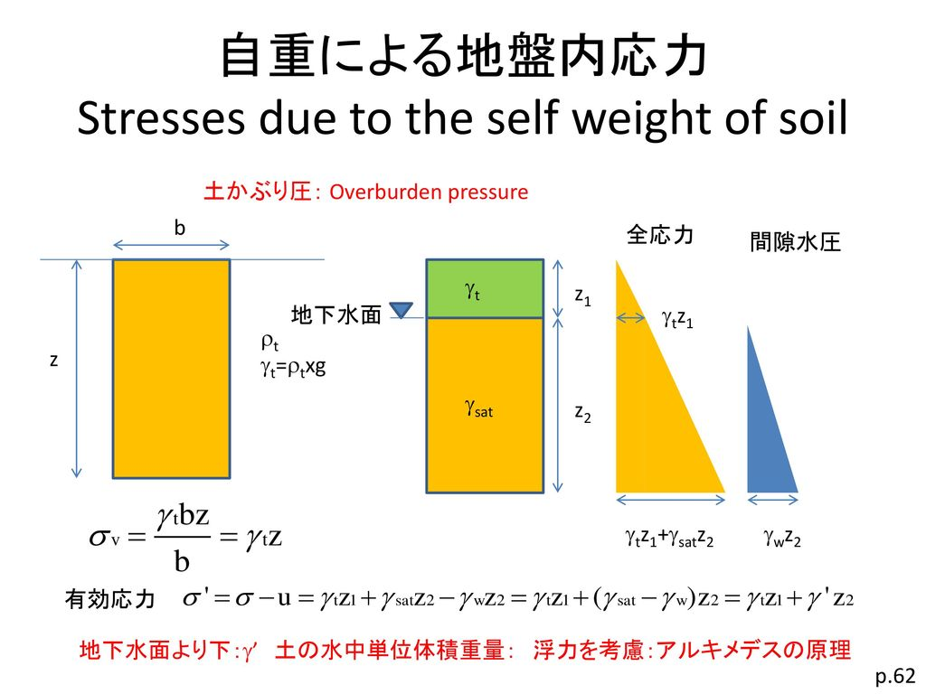自重による地盤内応力 Stresses due to the self weight of soil