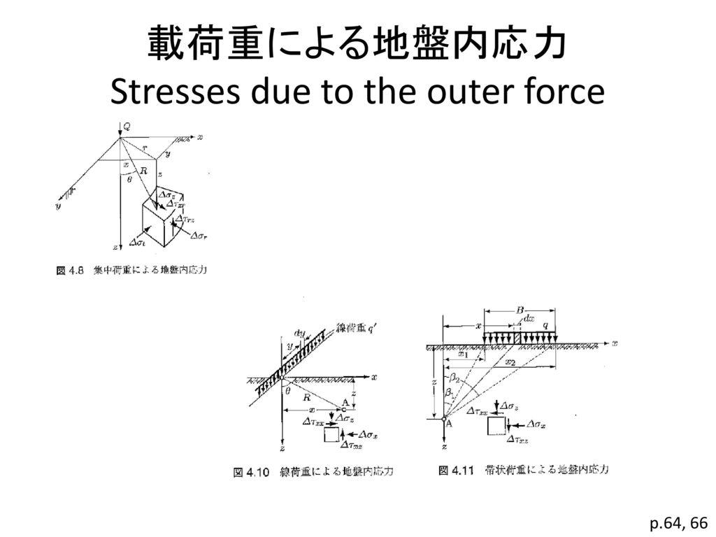 載荷重による地盤内応力 Stresses due to the outer force