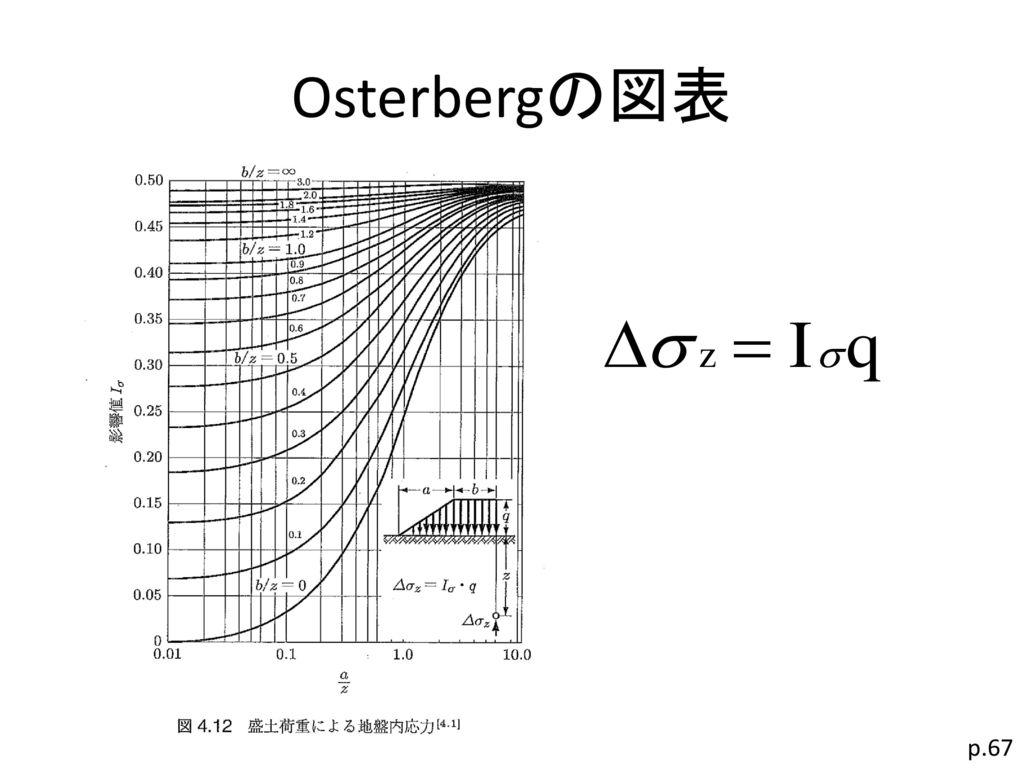 Osterbergの図表 p.67