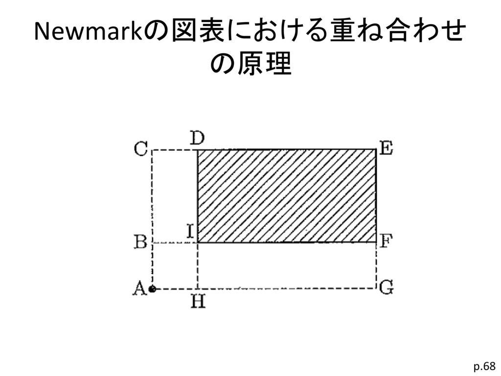 Newmarkの図表における重ね合わせの原理