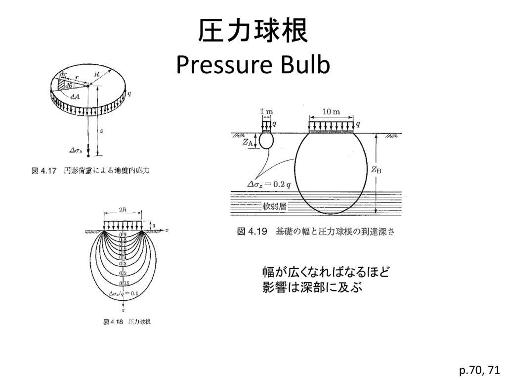 圧力球根 Pressure Bulb 幅が広くなればなるほど 影響は深部に及ぶ p.70, 71