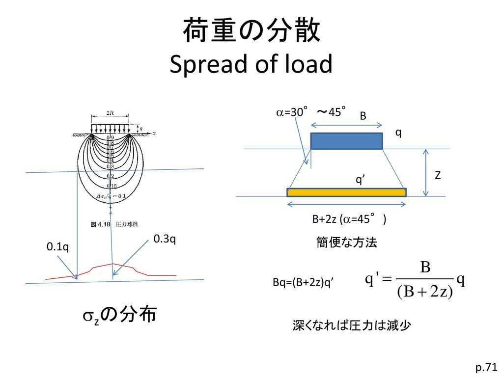 荷重の分散 Spread of load szの分布 a=30°~45° B q Z q' B+2z (a=45°) 0.3q 簡便な方法