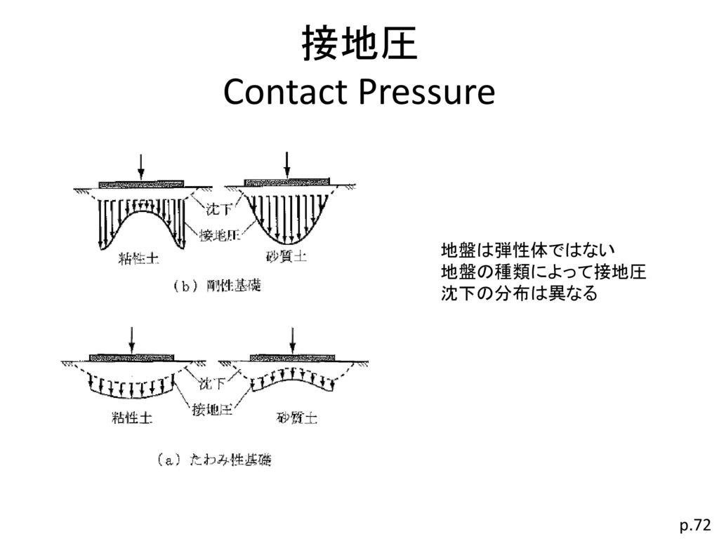 接地圧 Contact Pressure 地盤は弾性体ではない 地盤の種類によって接地圧 沈下の分布は異なる p.72