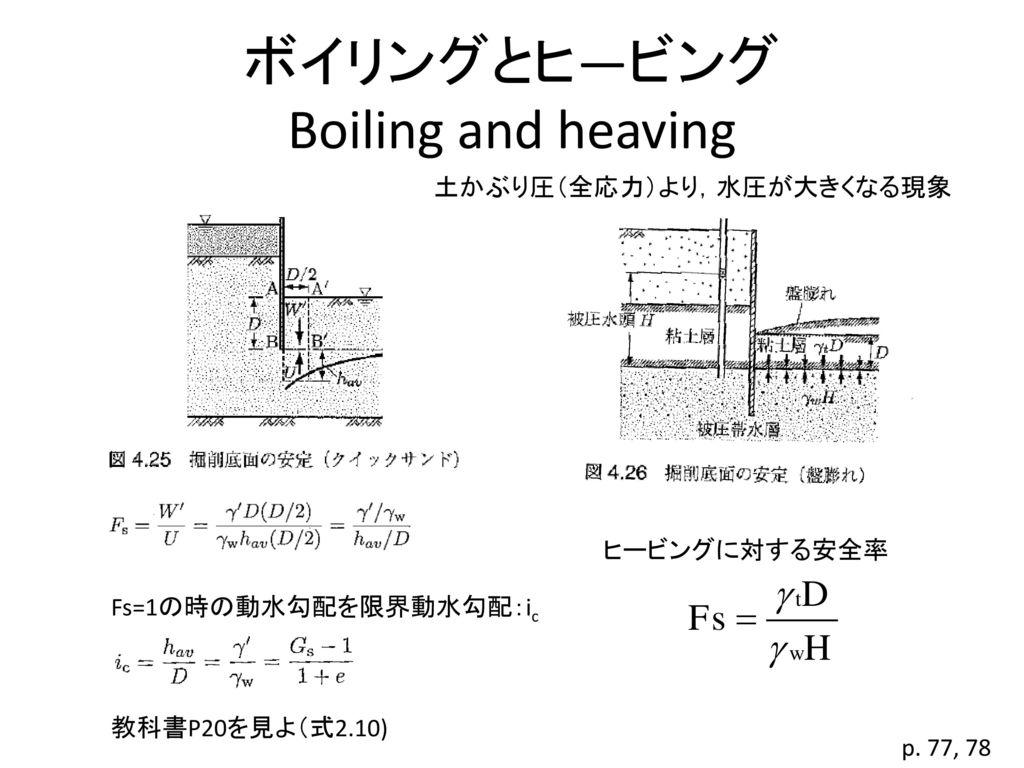 ボイリングとヒ―ビング Boiling and heaving