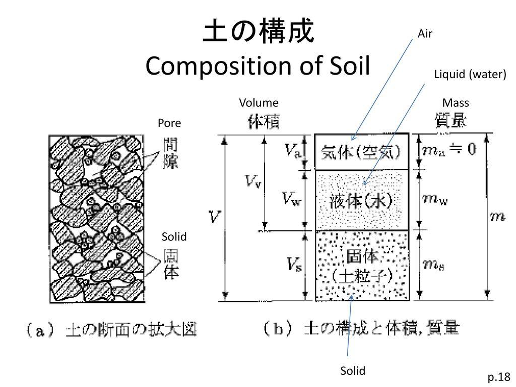 土の構成 Composition of Soil