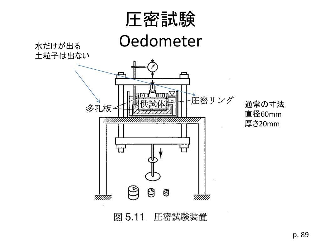 圧密試験 Oedometer 水だけが出る 土粒子は出ない 通常の寸法 直径60mm 厚さ20mm p. 89