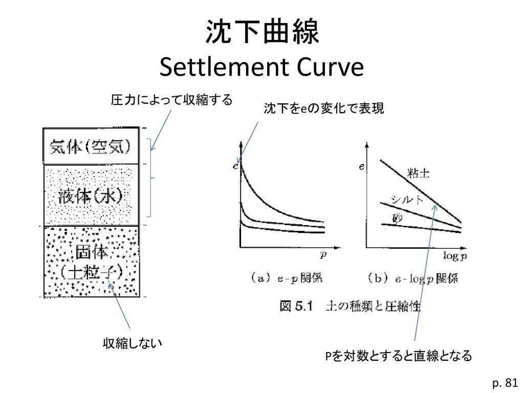 沈下曲線 Settlement Curve 圧力によって収縮する 沈下をeの変化で表現 収縮しない Pを対数とすると直線となる p. 81