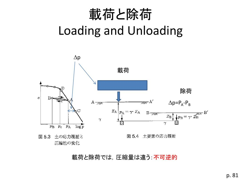載荷と除荷 Loading and Unloading
