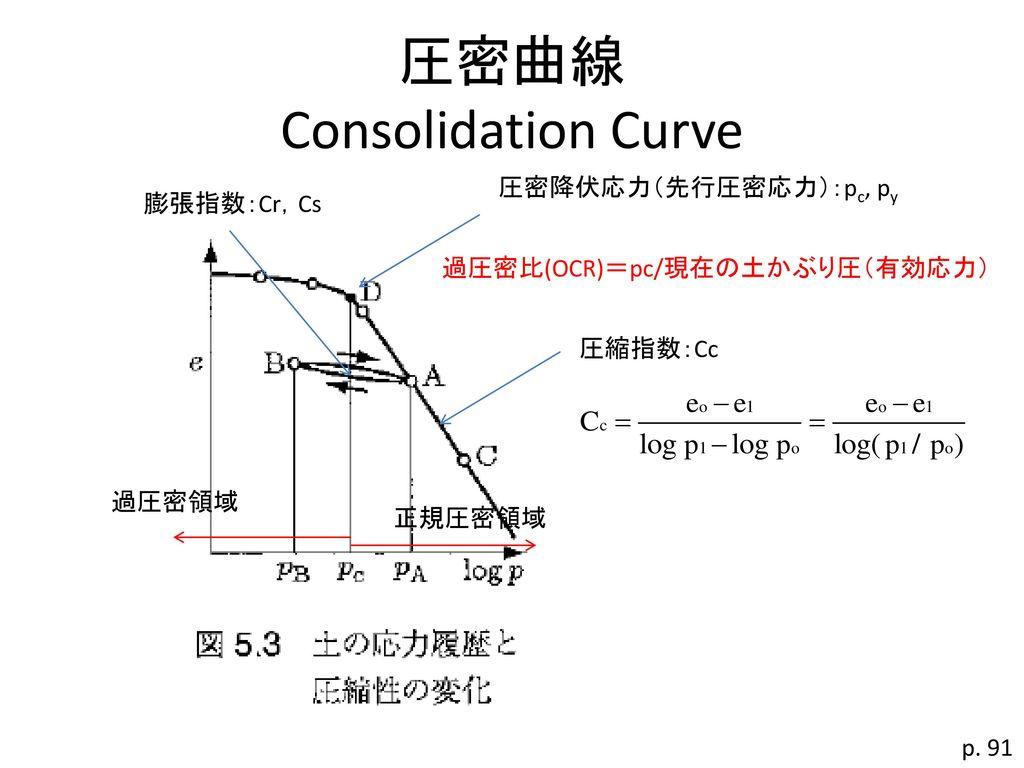圧密曲線 Consolidation Curve
