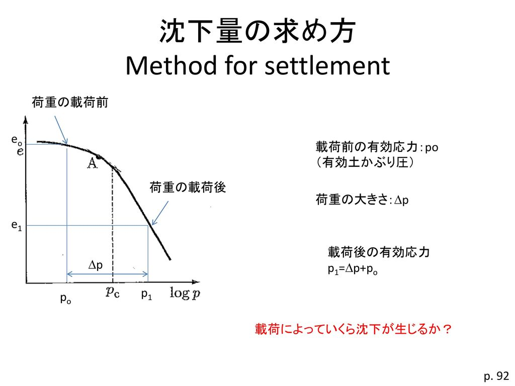 沈下量の求め方 Method for settlement