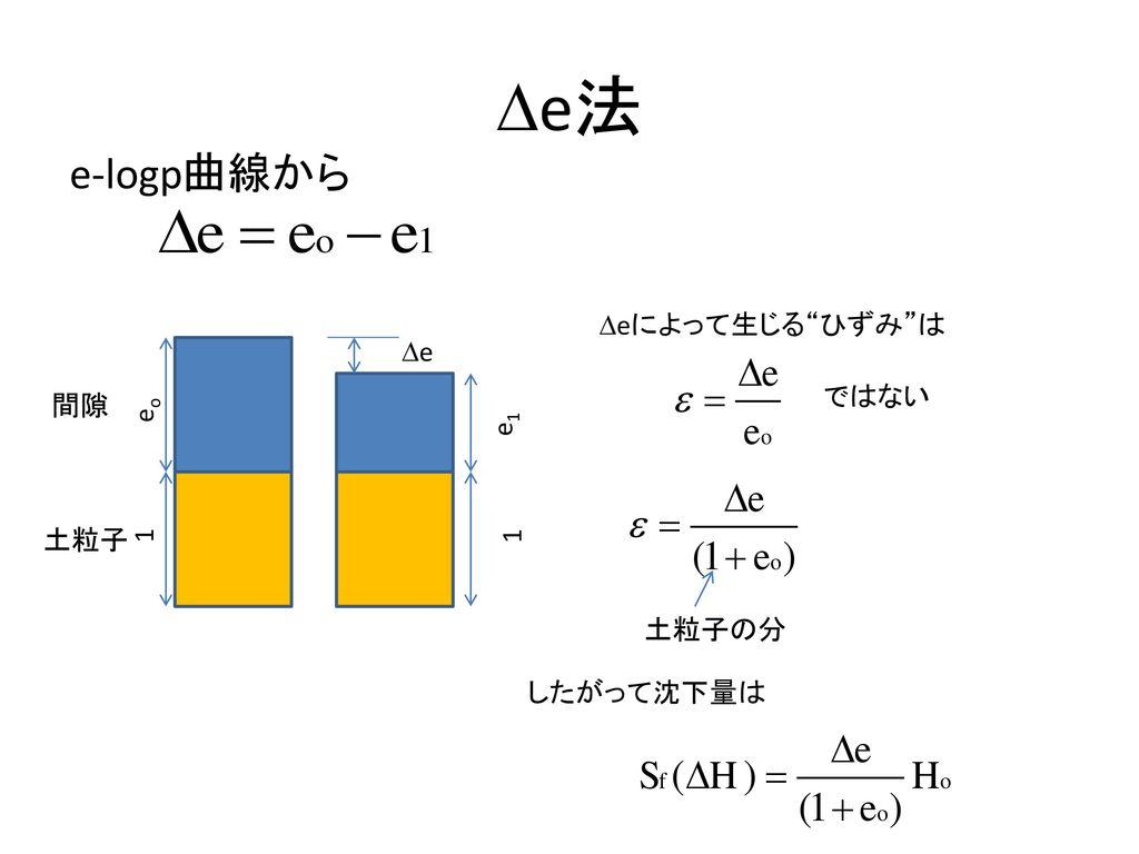 De法 e-logp曲線から Deによって生じる ひずみ は De ではない 間隙 eo e1 土粒子 1 1 土粒子の分