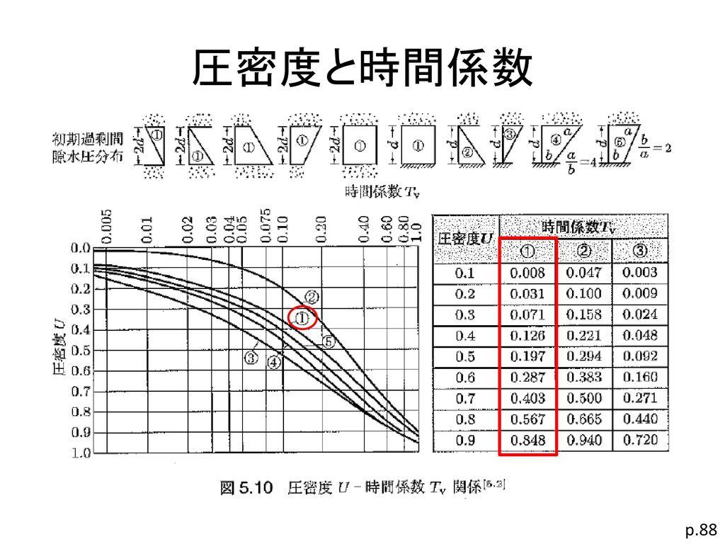 圧密度と時間係数 p.88