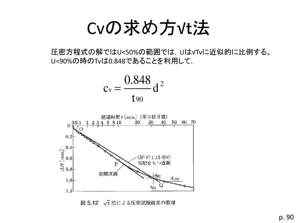 Cvの求め方√t法 圧密方程式の解ではU<50%の範囲では,Uは√Tvに近似的に比例する。