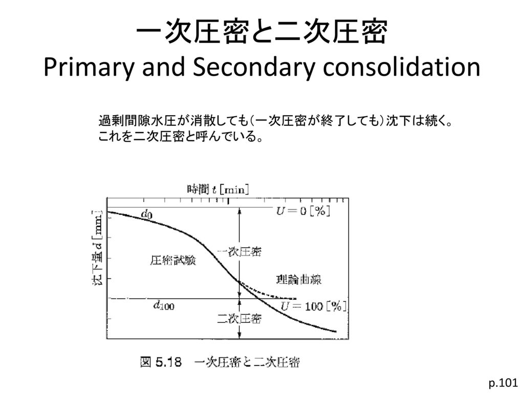 一次圧密と二次圧密 Primary and Secondary consolidation