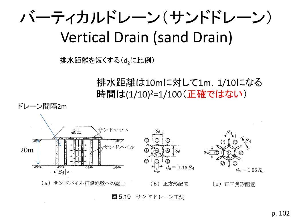 バーティカルドレーン(サンドドレーン) Vertical Drain (sand Drain)
