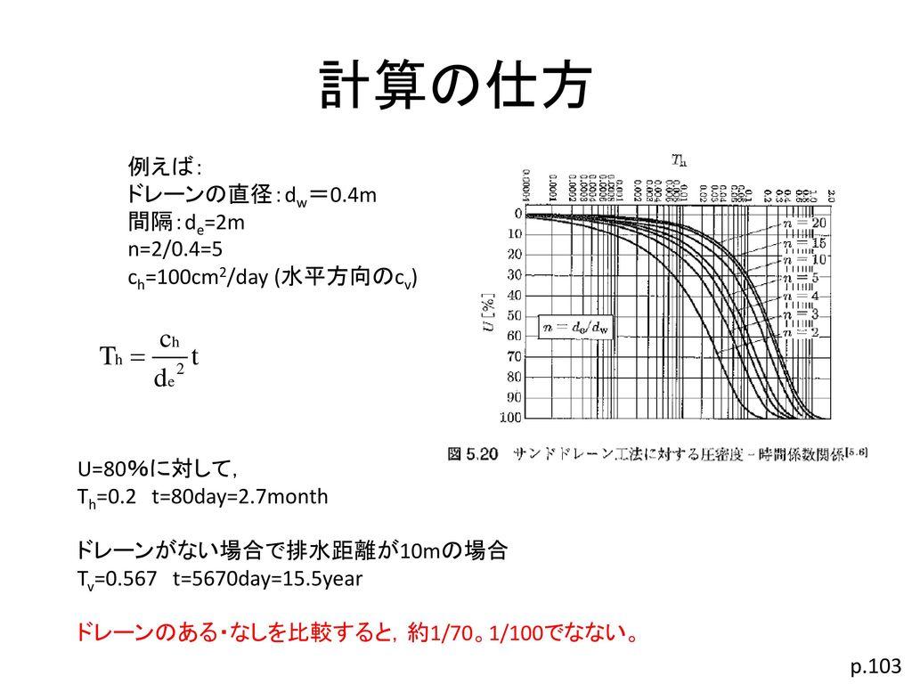計算の仕方 例えば: ドレーンの直径:dw=0.4m 間隔:de=2m n=2/0.4=5 ch=100cm2/day (水平方向のcv)