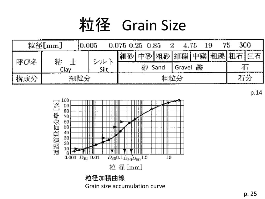 粒径 Grain Size Sand Gravel Clay Silt p.14 粒径加積曲線