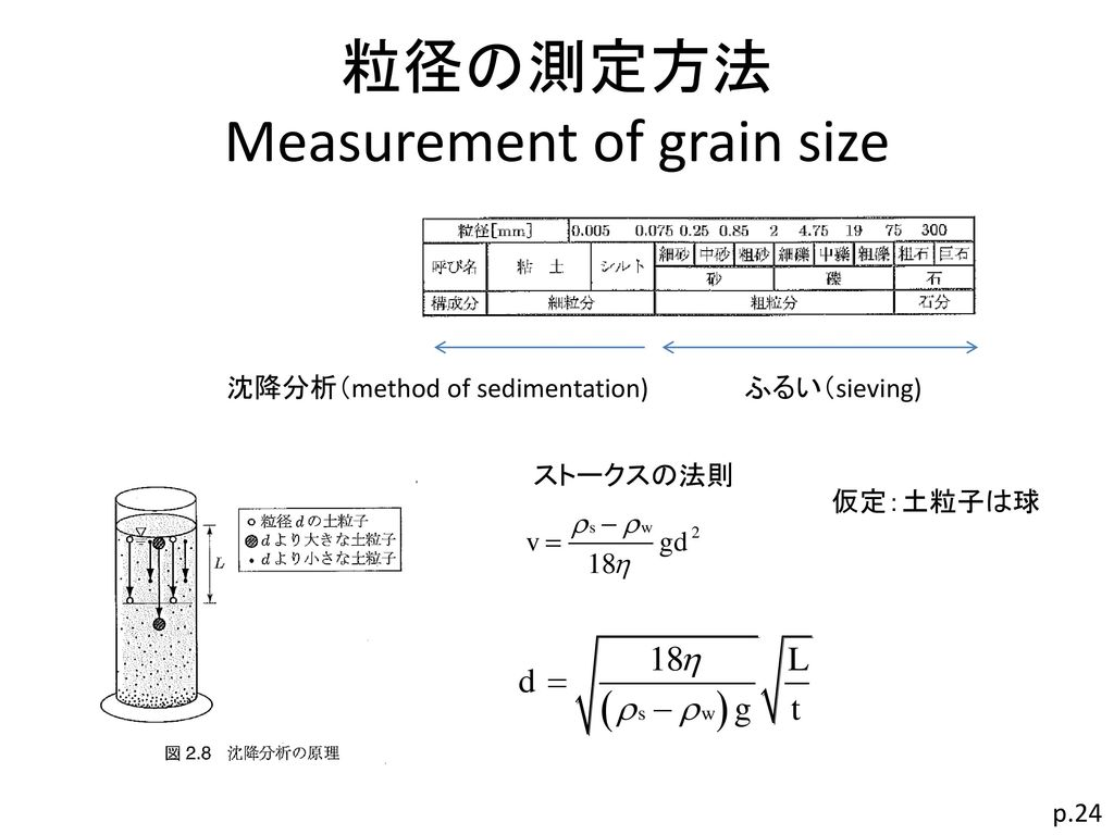 粒径の測定方法 Measurement of grain size