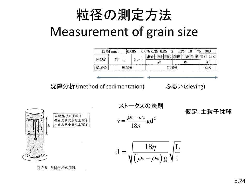 粒径の測定方法 Measurement of grain size