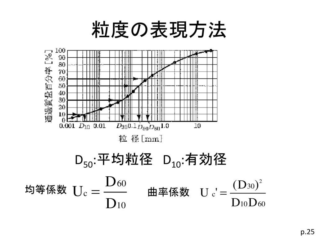 粒度の表現方法 D50:平均粒径 D10:有効径 均等係数 曲率係数 p.25