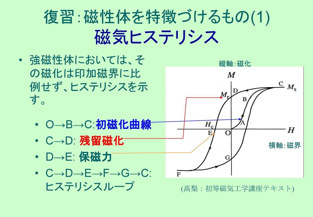 復習:磁性体を特徴づけるもの(1) 磁気ヒステリシス