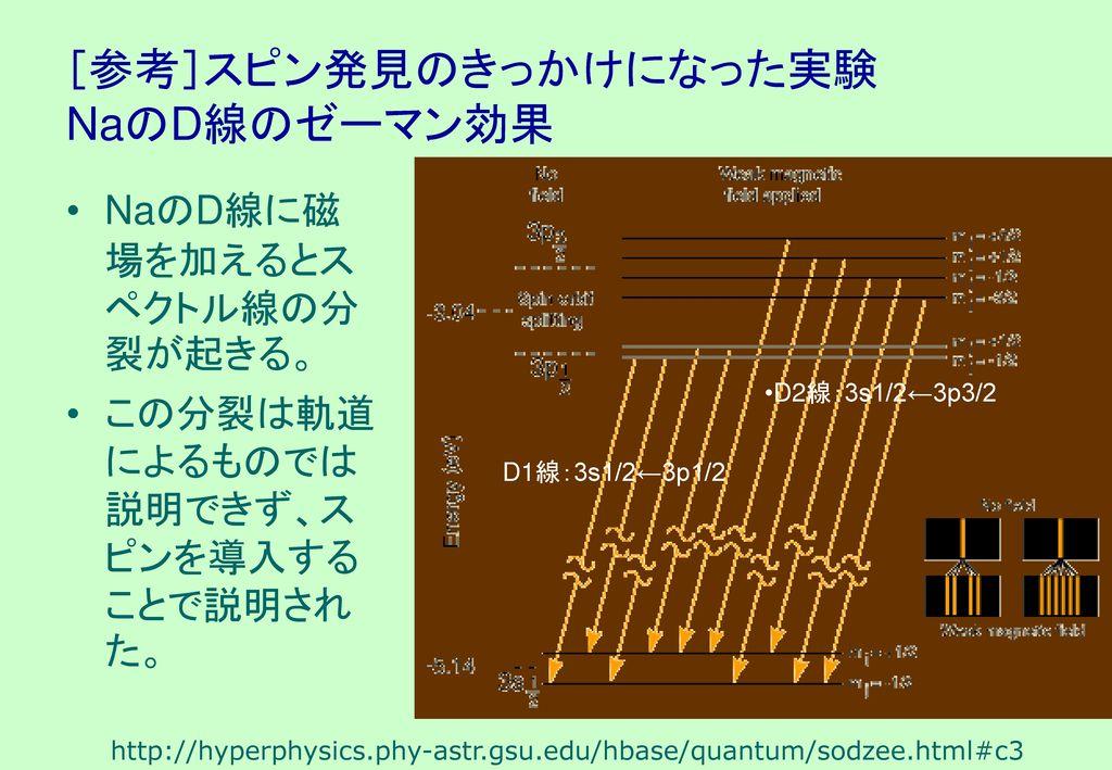 [参考]スピン発見のきっかけになった実験 NaのD線のゼーマン効果