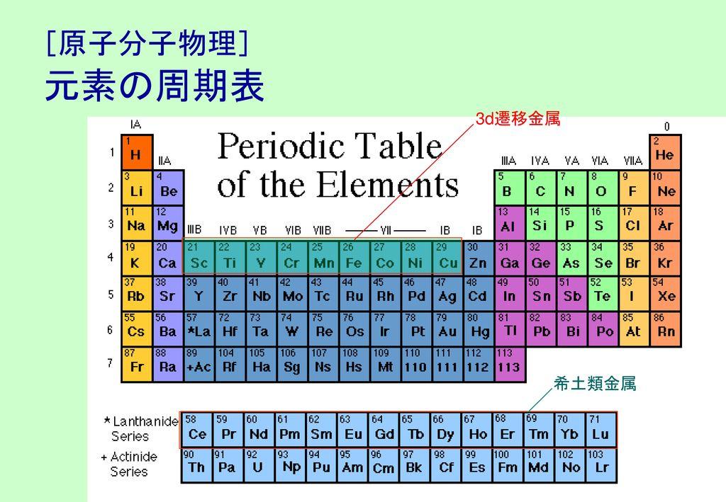 [原子分子物理] 元素の周期表 3d遷移金属 希土類金属