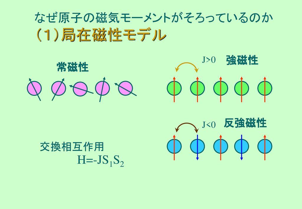 なぜ原子の磁気モーメントがそろっているのか (1)局在磁性モデル