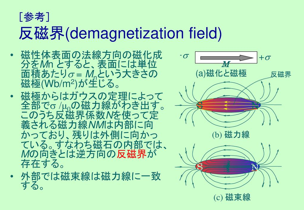[参考] 反磁界(demagnetization field)