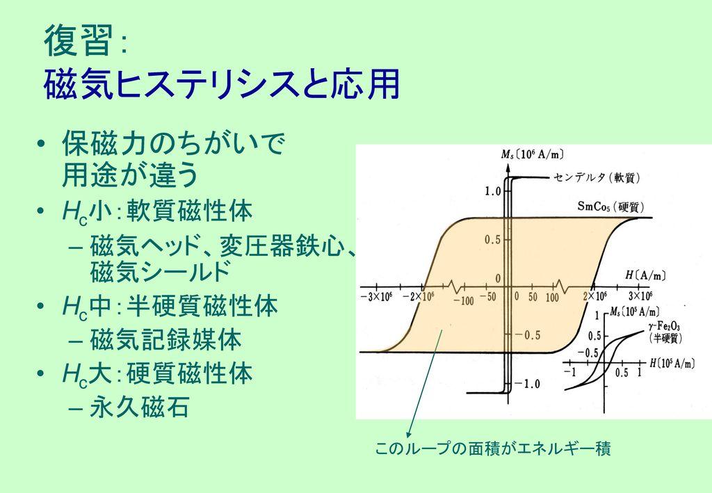 復習: 磁気ヒステリシスと応用 保磁力のちがいで 用途が違う Hc小:軟質磁性体 磁気ヘッド、変圧器鉄心、磁気シールド Hc中:半硬質磁性体