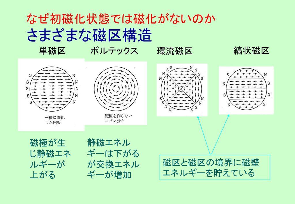 なぜ初磁化状態では磁化がないのか さまざまな磁区構造