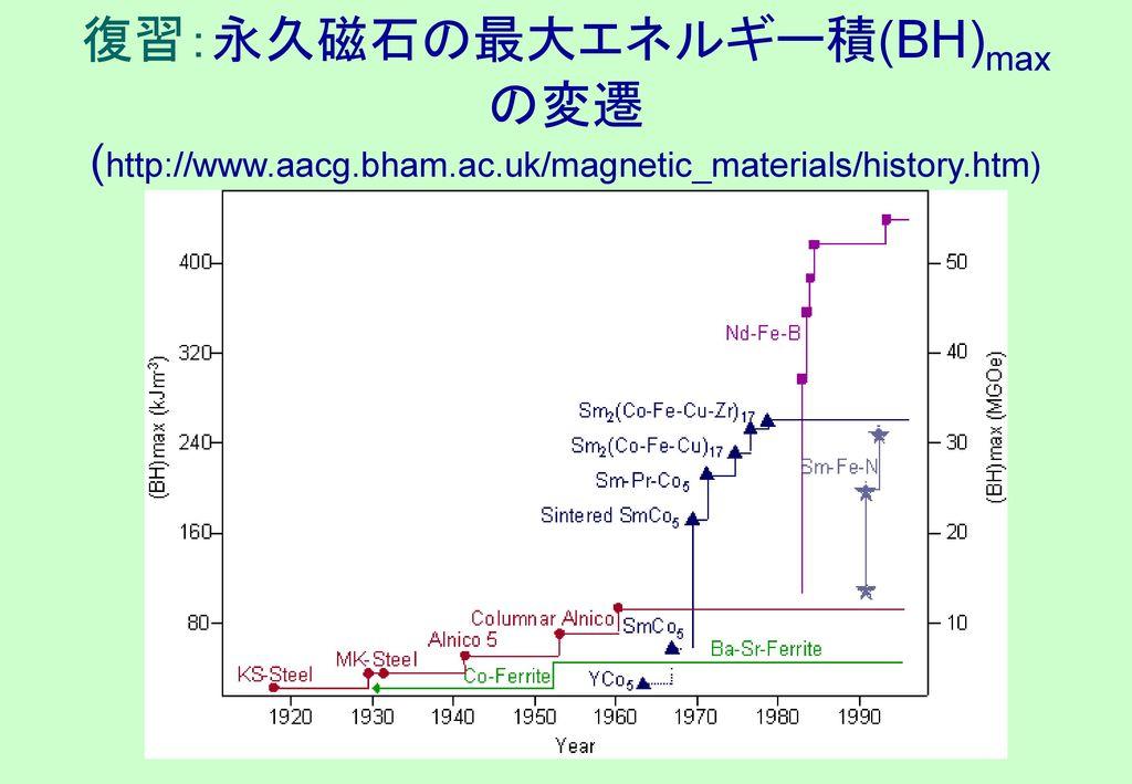 復習:永久磁石の最大エネルギー積(BH)maxの変遷(http://www. aacg. bham. ac