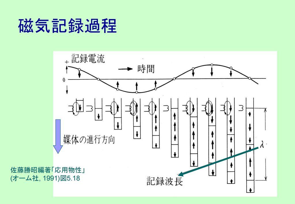 磁気記録過程 佐藤勝昭編著「応用物性」 (オーム社, 1991)図5.18