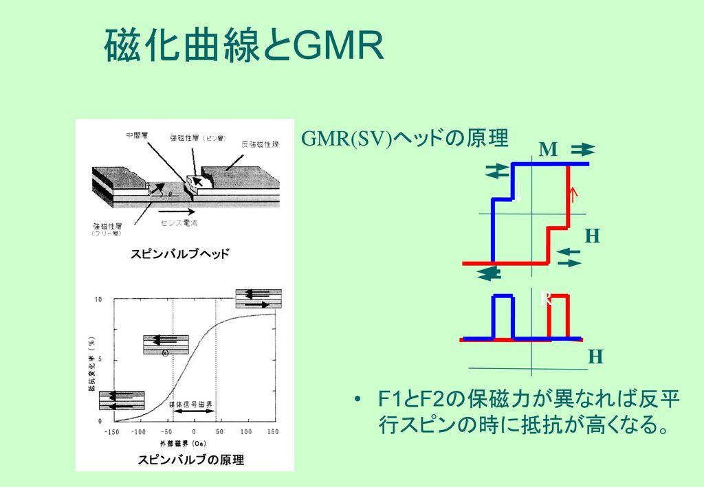 磁化曲線とGMR GMR(SV)ヘッドの原理 H M R F1とF2の保磁力が異なれば反平行スピンの時に抵抗が高くなる。