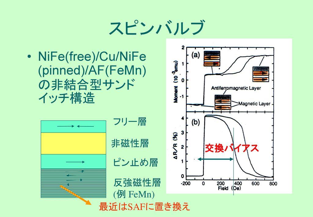スピンバルブ NiFe(free)/Cu/NiFe (pinned)/AF(FeMn)の非結合型サンドイッチ構造 フリー層 非磁性層