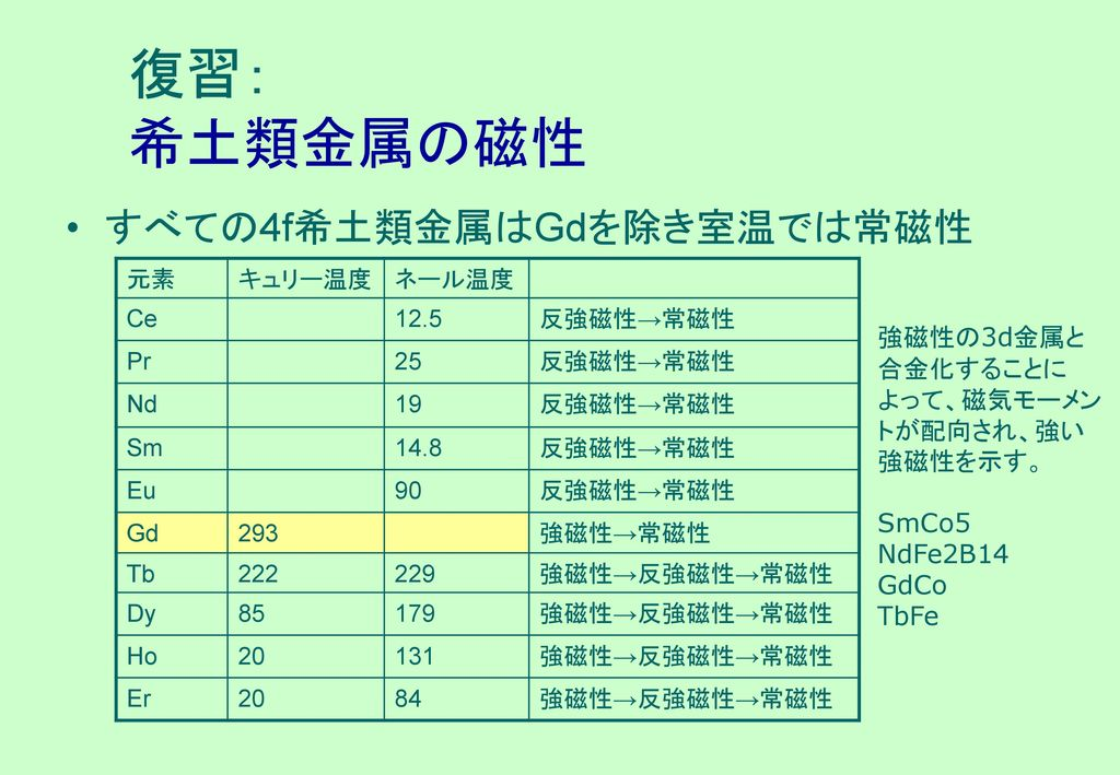 復習: 希土類金属の磁性 すべての4f希土類金属はGdを除き室温では常磁性