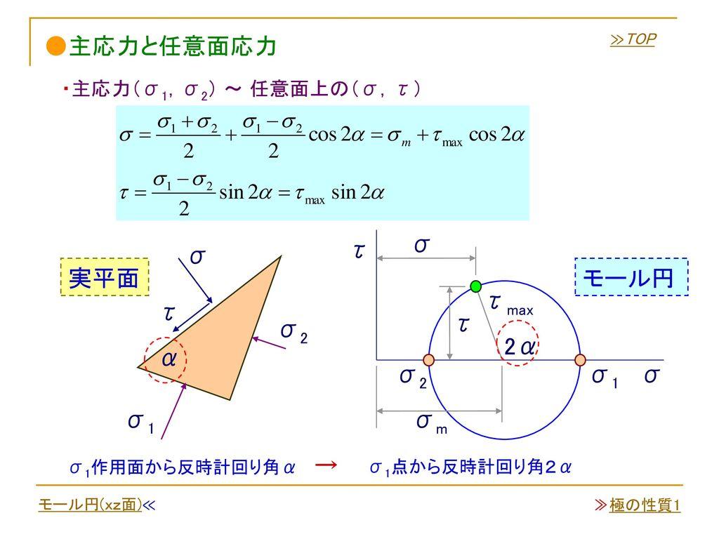 ●主応力と任意面応力 σ τ σ 実平面 モール円 τmax τ τ σ2 2α α σ2 σ1 σ σ1 σm