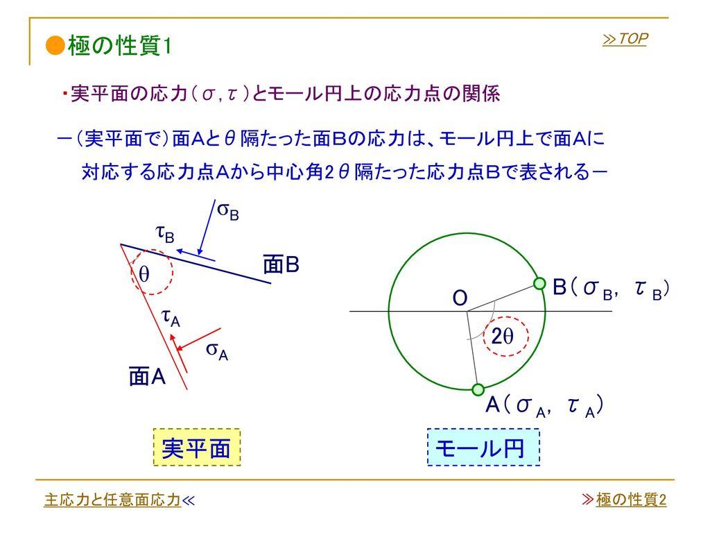 ●極の性質1 σB τB 面B θ B(σB,τB) O τA 2θ σA 面A A(σA,τA) 実平面 モール円
