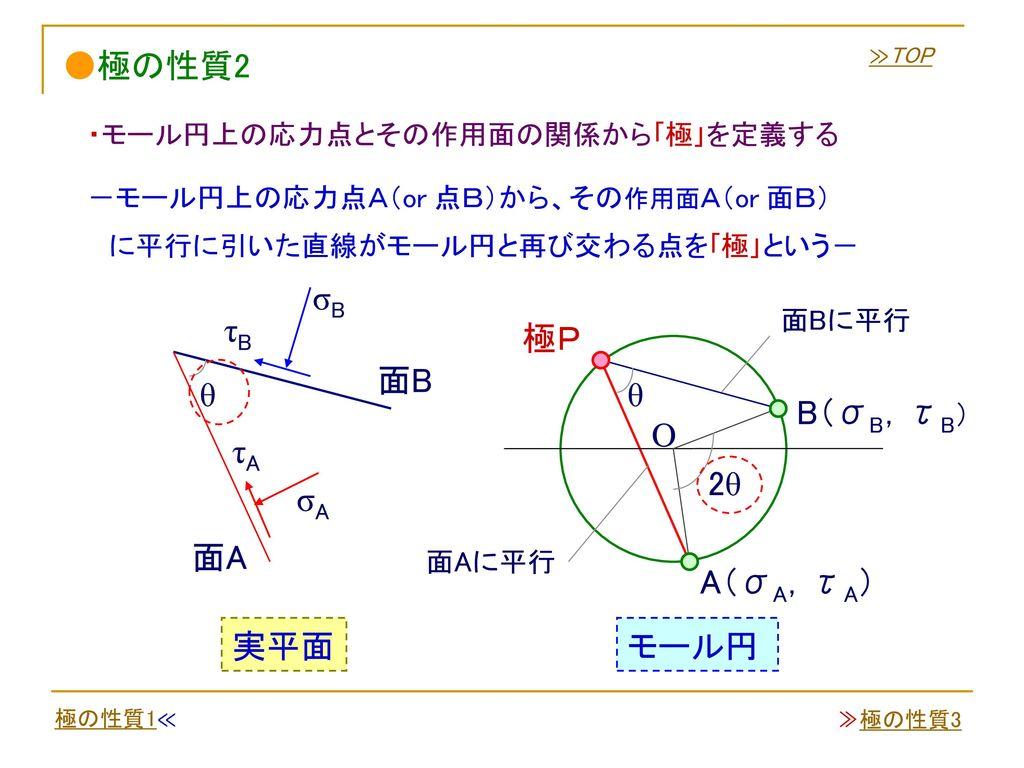 ●極の性質2 σB τB 極P 面B θ θ B(σB,τB) O τA 2θ σA 面A A(σA,τA) 実平面 モール円