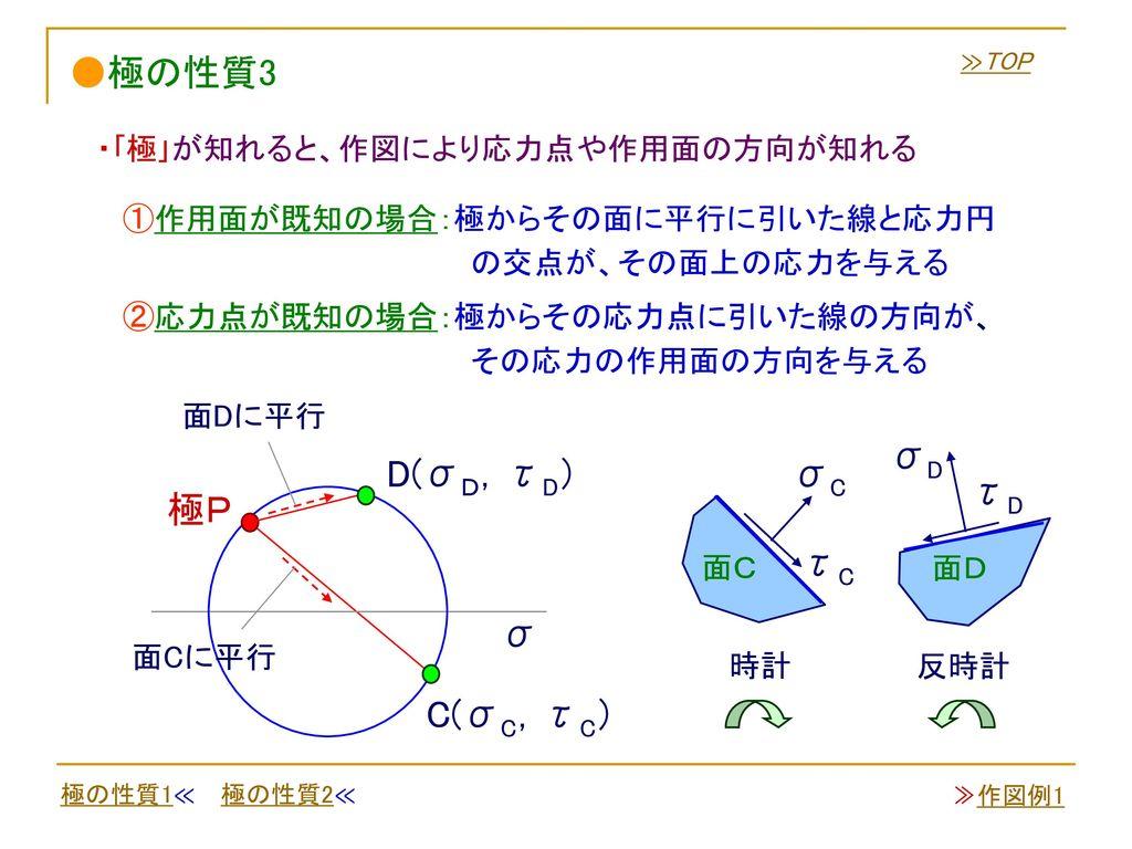 ●極の性質3 σD D(σD,τD) σC τD 極P τC σ C(σC,τC)