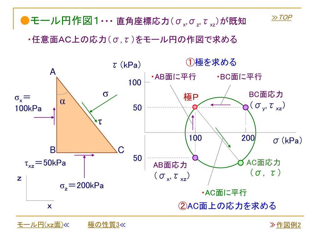 ●モール円作図1・・・ 直角座標応力(σx,σz,τxz)が既知