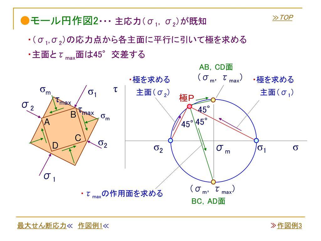 ●モール円作図2・・・ 主応力(σ1,σ2)が既知