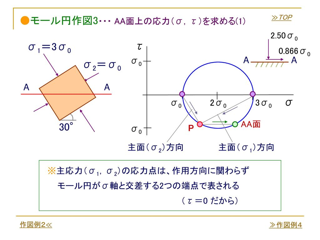 ●モール円作図3・・・ AA面上の応力(σ,τ)を求める(1)