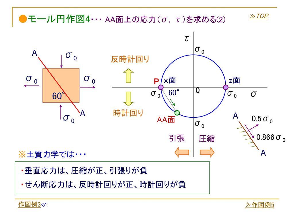 ●モール円作図4・・・ AA面上の応力(σ,τ)を求める(2)