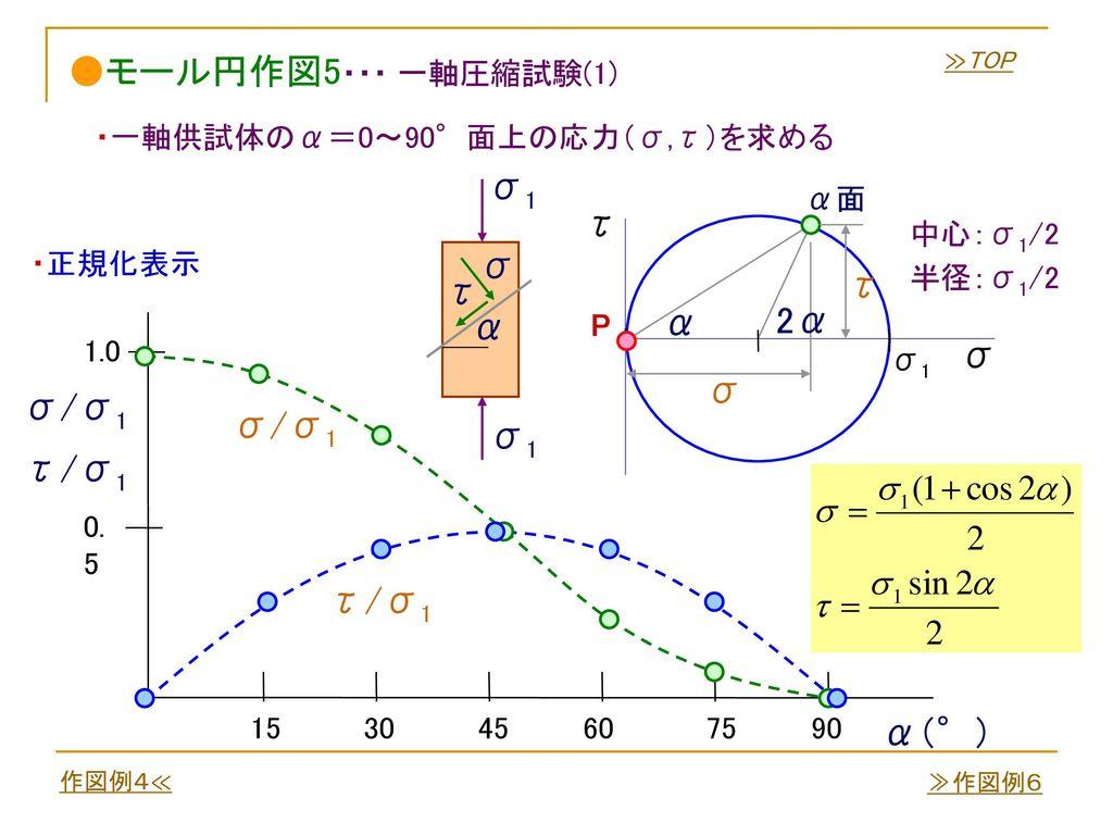 ●モール円作図5・・・ 一軸圧縮試験(1) σ1 τ σ τ τ α 2α α σ σ σ/σ1 σ/σ1 σ1 τ/σ1 τ/σ1