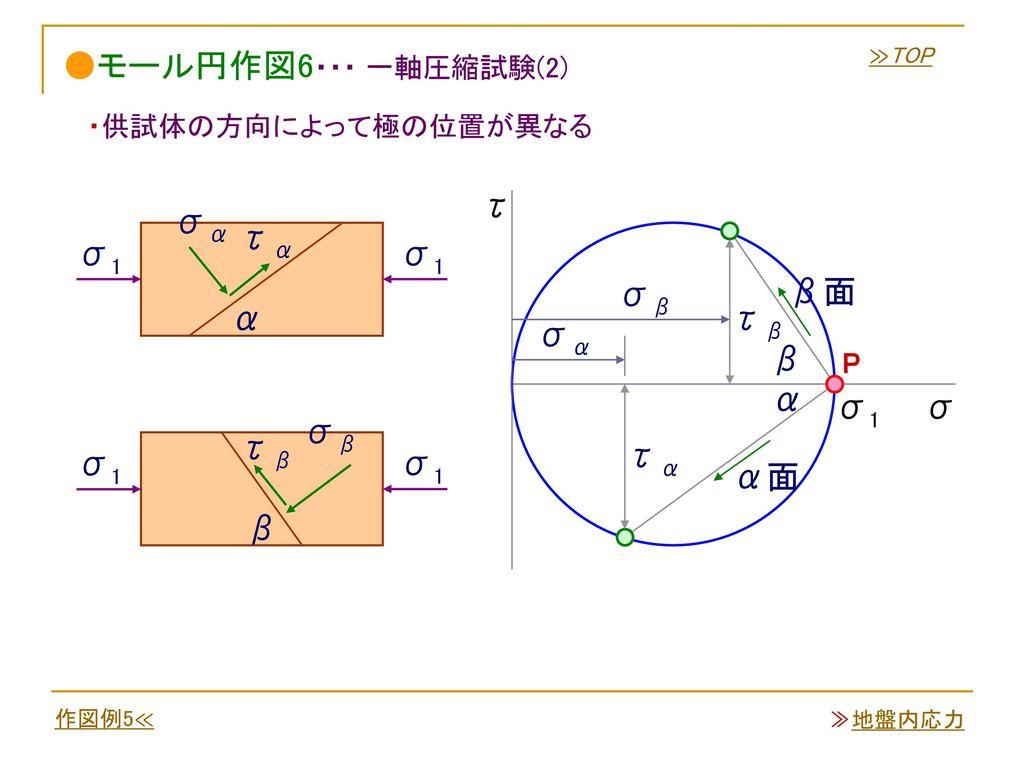 ●モール円作図6・・・ 一軸圧縮試験(2) τ σα τα σ1 σ1 β面 σβ α τβ σα β α σ1 σ σβ τβ τα σ1