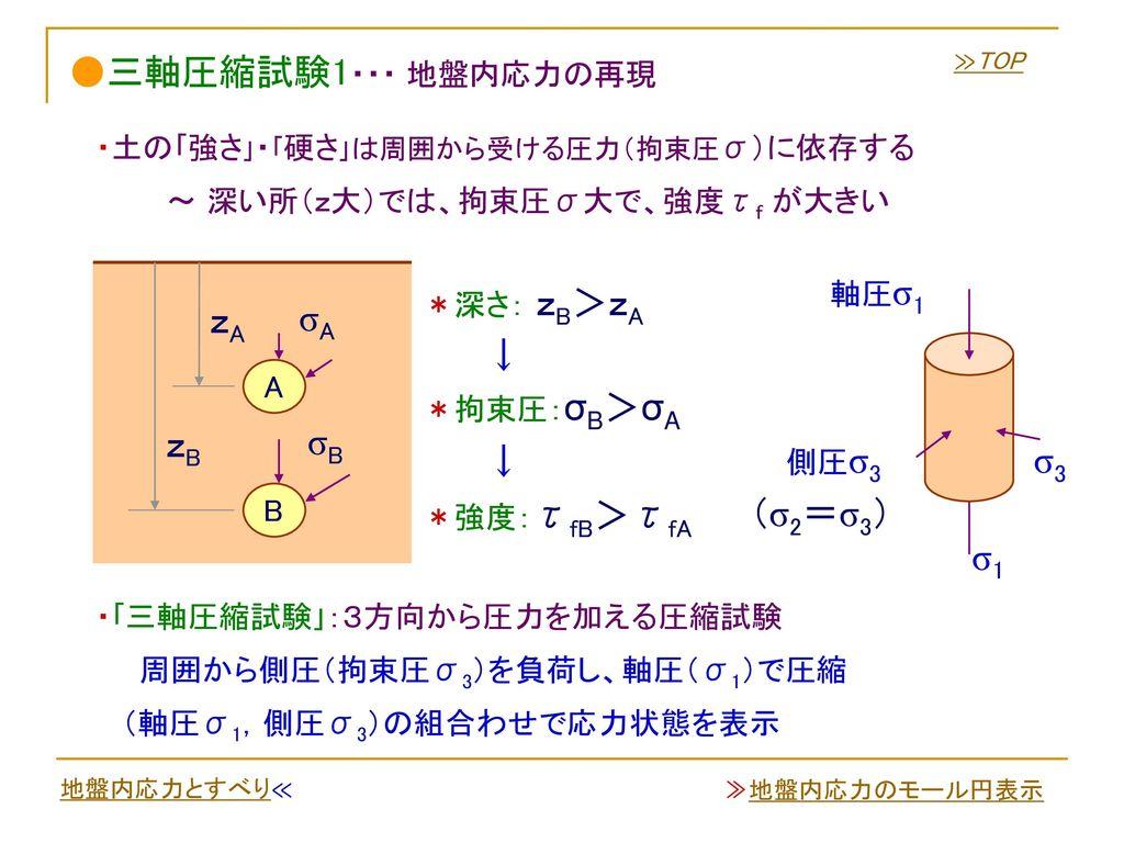 ●三軸圧縮試験1・・・ 地盤内応力の再現 zA σA ↓ zB σB ↓ σ3 (σ2=σ3) σ1