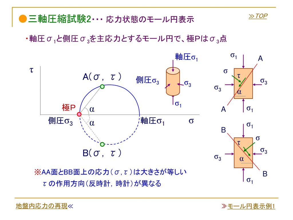 ●三軸圧縮試験2・・・ 応力状態のモール円表示