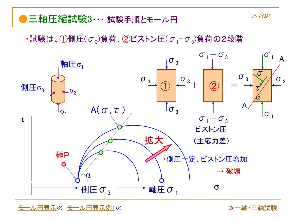 ●三軸圧縮試験3・・・ 試験手順とモール円 ① ② A(σ,τ) τ 拡大 α σ